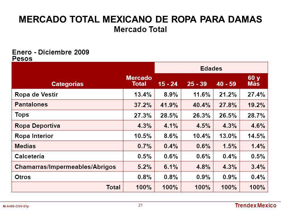 Trendex Mexico M-A409-OVV-01p 21 Categorías Mercado Total Edades 15 - 2425 - 3940 - 59 60 y Más Ropa de Vestir13.4%8.9%11.6%21.2%27.4% Pantalones 37.2