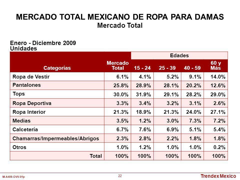 Trendex Mexico M-A409-OVV-01p 22 Categorías Mercado Total Edades 15 - 2425 - 3940 - 59 60 y Más Ropa de Vestir6.1%4.1%5.2%9.1%14.0% Pantalones 25.8%28