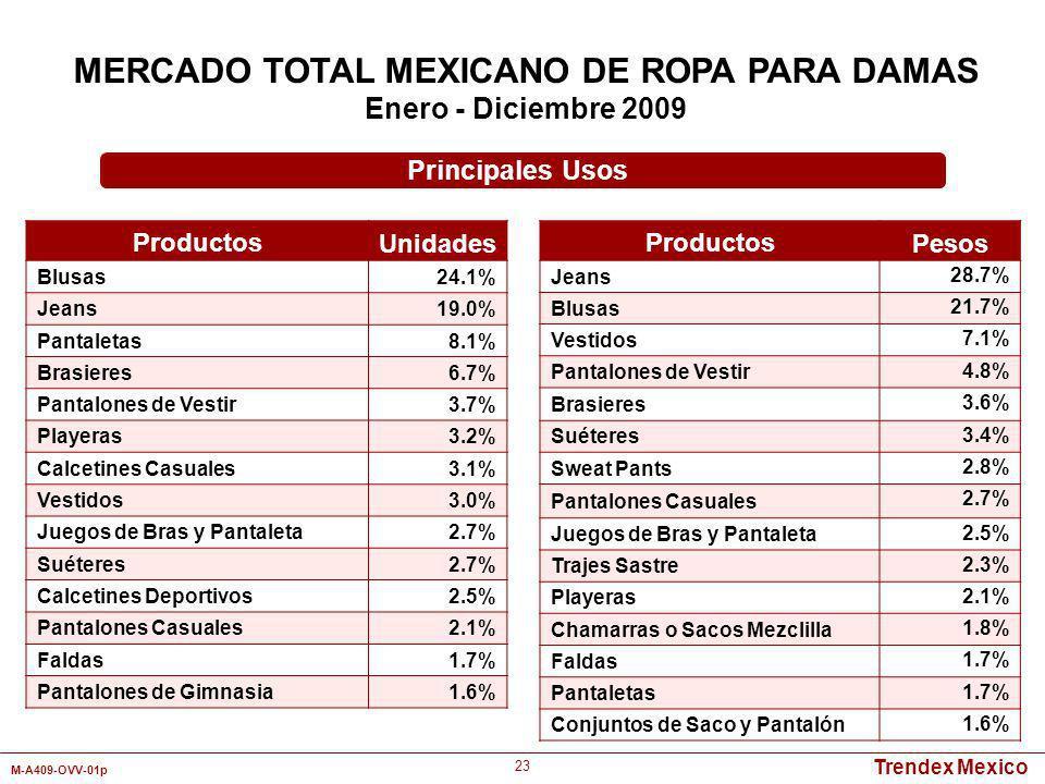 Trendex Mexico M-A409-OVV-01p 23 Productos Unidades Blusas24.1% Jeans19.0% Pantaletas8.1% Brasieres6.7% Pantalones de Vestir3.7% Playeras3.2% Calcetin