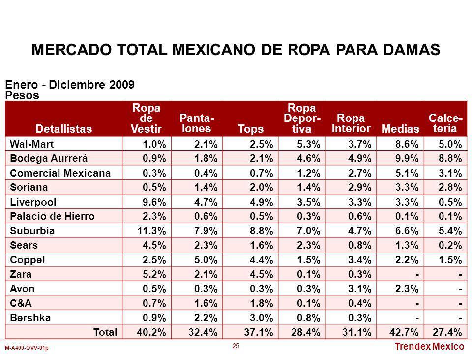Trendex Mexico M-A409-OVV-01p 25 Detallistas Ropa de Vestir Panta- lonesTops Ropa Depor- tiva Ropa InteriorMedias Calce- tería Wal-Mart1.0%2.1%2.5%5.3