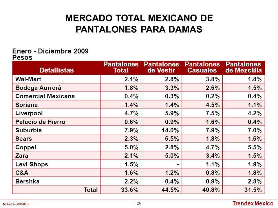 Trendex Mexico M-A409-OVV-01p 26 Detallistas Pantalones Total Pantalones de Vestir Pantalones Casuales Pantalones de Mezclilla Wal-Mart2.1%2.8%3.8%1.8
