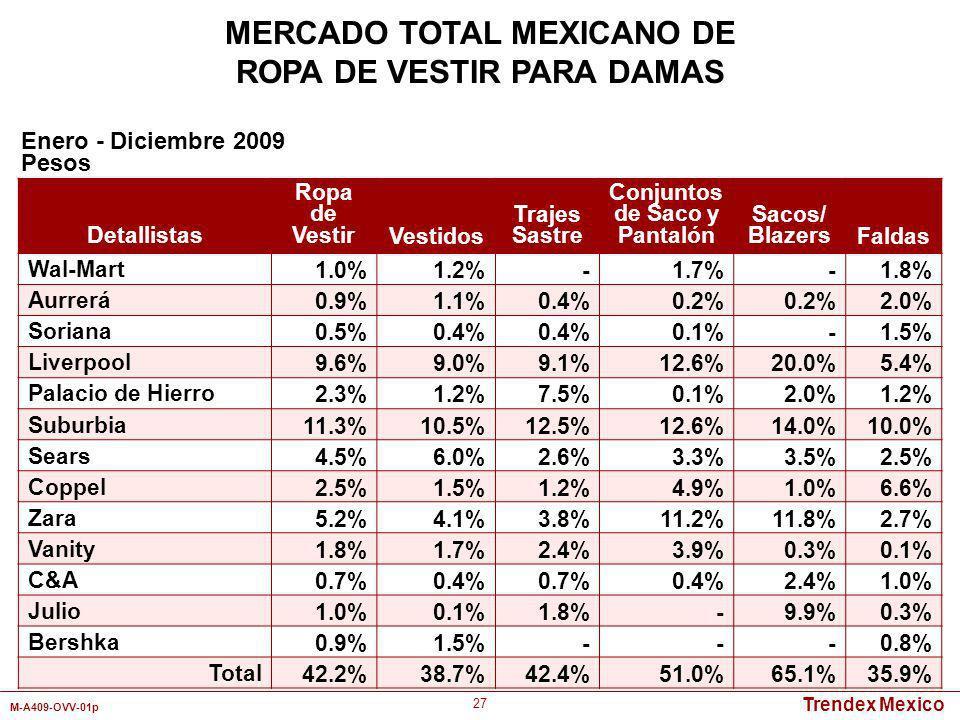 Trendex Mexico M-A409-OVV-01p 27 Detallistas Ropa de VestirVestidos Trajes Sastre Conjuntos de Saco y Pantalón Sacos/ BlazersFaldas Wal-Mart1.0%1.2%-1