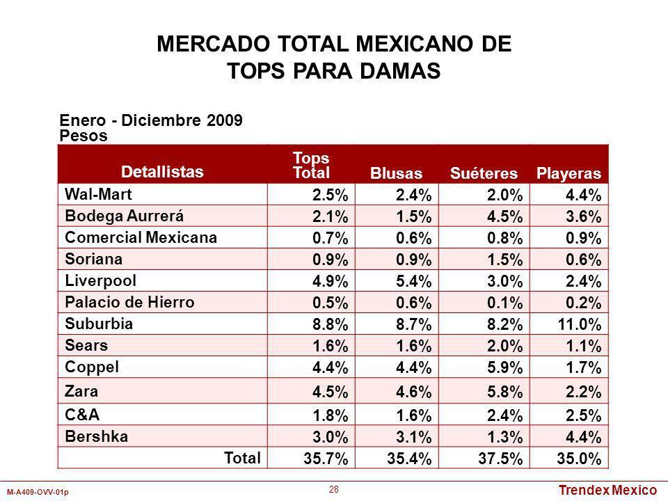 Trendex Mexico M-A409-OVV-01p 28 Detallistas Tops TotalBlusasSuéteresPlayeras Wal-Mart2.5%2.4%2.0%4.4% Bodega Aurrerá2.1%1.5%4.5%3.6% Comercial Mexica