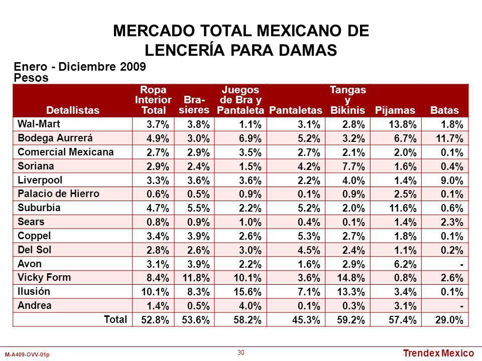Trendex Mexico M-A409-OVV-01p 30 Detallistas Ropa Interior Total Bra- sieres Juegos de Bra y PantaletaPantaletas Tangas y BikinisPijamasBatas Wal-Mart