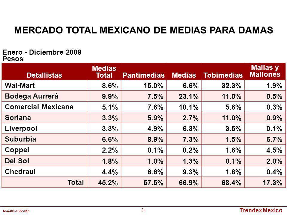 Trendex Mexico M-A409-OVV-01p 31 Detallistas Medias TotalPantimediasMediasTobimedias Mallas y Mallones Wal-Mart8.6%15.0%6.6%32.3%1.9% Bodega Aurrerá9.