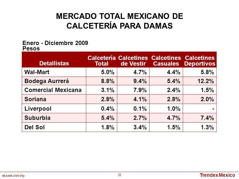 Trendex Mexico M-A409-OVV-01p 32 Detallistas Calcetería Total Calcetines de Vestir Calcetines Casuales Calcetines Deportivos Wal-Mart5.0%4.7%4.4%5.8%