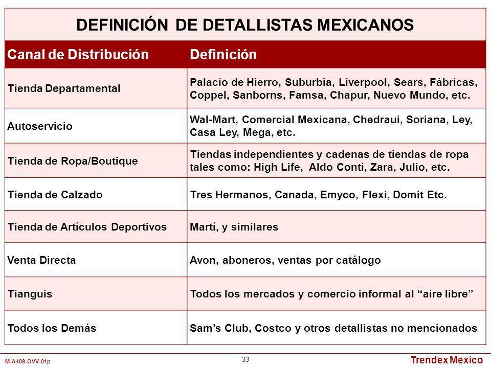 Trendex Mexico M-A409-OVV-01p 33 DEFINICIÓN DE DETALLISTAS MEXICANOS Canal de DistribuciónDefinición Tienda Departamental Palacio de Hierro, Suburbia,