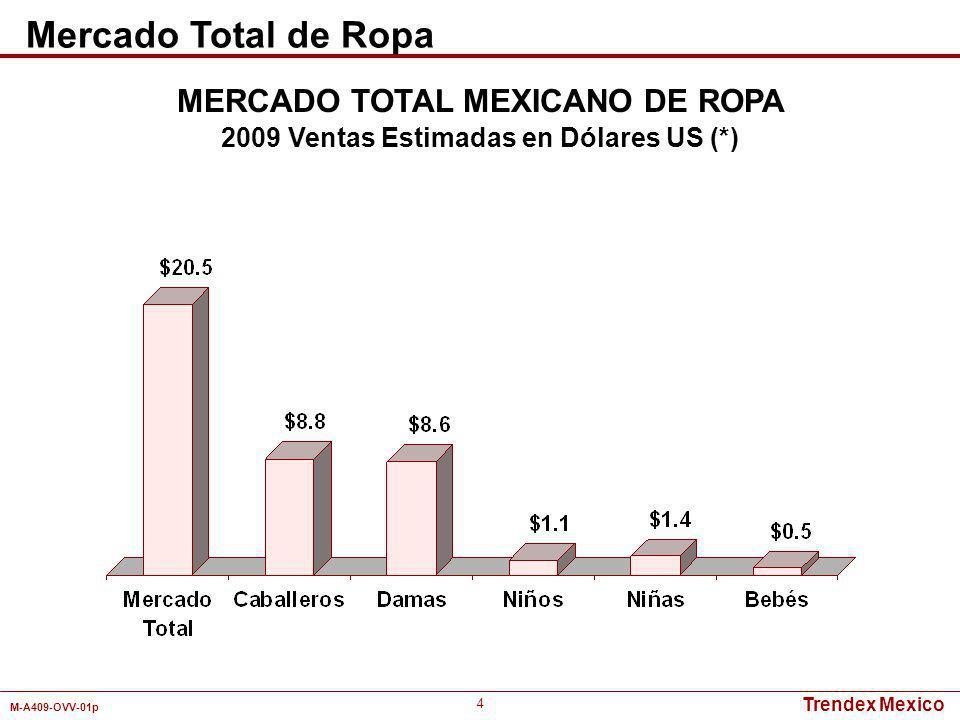 Trendex Mexico M-A409-OVV-01p 25 Detallistas Ropa de Vestir Panta- lonesTops Ropa Depor- tiva Ropa InteriorMedias Calce- tería Wal-Mart1.0%2.1%2.5%5.3%3.7%8.6%5.0% Bodega Aurrerá0.9%1.8%2.1%4.6%4.9%9.9%8.8% Comercial Mexicana0.3%0.4%0.7%1.2%2.7%5.1%3.1% Soriana0.5%1.4%2.0%1.4%2.9%3.3%2.8% Liverpool9.6%4.7%4.9%3.5%3.3% 0.5% Palacio de Hierro2.3%0.6%0.5%0.3%0.6%0.1% Suburbia11.3%7.9%8.8%7.0%4.7%6.6%5.4% Sears4.5%2.3%1.6%2.3%0.8%1.3%0.2% Coppel2.5%5.0%4.4%1.5%3.4%2.2%1.5% Zara5.2%2.1%4.5%0.1%0.3%-- Avon0.5%0.3% 3.1%2.3%- C&A0.7%1.6%1.8%0.1%0.4%-- Bershka0.9%2.2%3.0%0.8%0.3%-- Total40.2%32.4%37.1%28.4%31.1%42.7%27.4% Enero - Diciembre 2009 Pesos MERCADO TOTAL MEXICANO DE ROPA PARA DAMAS