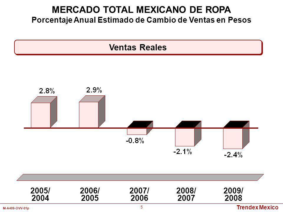 Trendex Mexico M-A409-OVV-01p 6 Edades Pesos Ventas Estimadas de Ropa (US)* Ventas per Capita (US) Menos de 4 5.1%$1,045.3$136.65 4 - 7 5.0%$1,024.9$127.86 8 - 14 11.2%$2,295.7$286.42 15 - 24 27.5%$5,636.6$369.81 25 - 34 20.5%$4,201.9$229.87 35 – 44 14.8%$3,033.6$200.68 45 - 54 9.3%$1,906.2$174.11 55 y Más 6.6%$1,352.8$105.29 Total 100%$20,497.0$190.58 Enero - Diciembre 2009 Porcentaje de Ventas MERCADO TOTAL MEXICANO DE ROPA Enero - Diciembre 2009