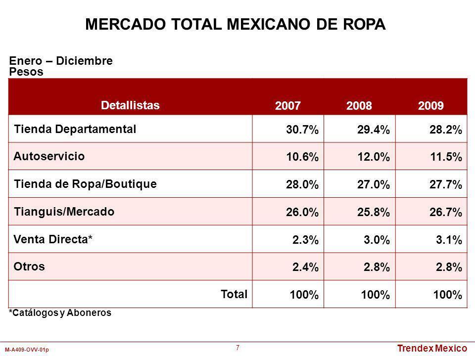 Trendex Mexico M-A409-OVV-01p 8 MERCADO TOTAL MEXICANO DE ROPA Detallistas 200720082009 Wal-Mart3.0%3.4%3.1% Bodega Aurrer á 2.8%3.5%3.3% Comercial Mexicana 1.1%1.6%1.3% Chedraui0.8%1.0%1.1% Famsa1.5%1.2%1.5% Soriana1.9%2.1%2.3% Liverpool/F á bricas6.5%7.5%6.0% Palacio de Hierro2.0%1.5%1.2% Suburbia9.2%8.9%9.1% Sears3.4%2.3%2.4% Coppel2.8%3.5%4.3% Zara2.9%2.4%2.2% C&A1.2%0.9%1.0% Total39.1%39.8%38.8% Enero - Diciembre Pesos