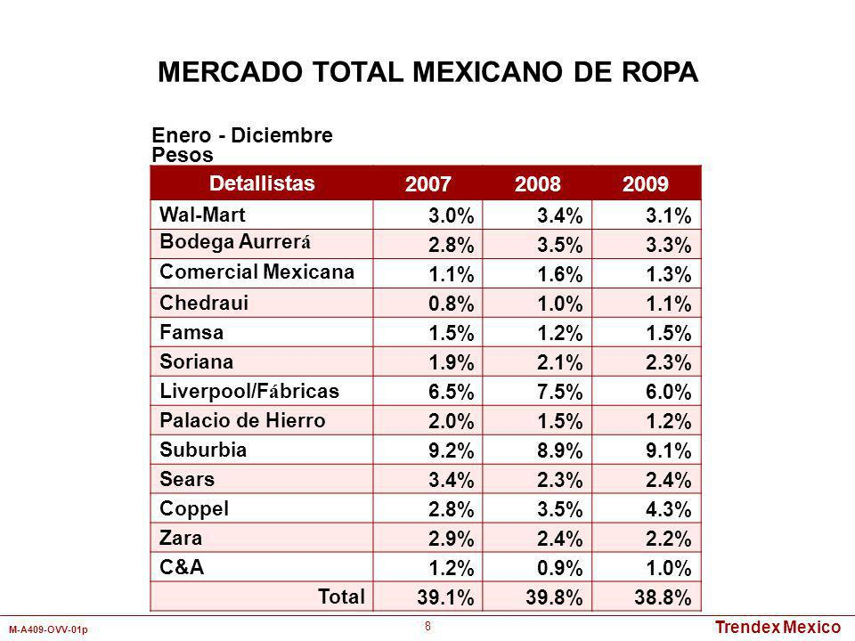 Trendex Mexico M-A409-OVV-01p 19 Categorías UnidadesPesos Ropa de Vestir6.1%13.4% Pantalones 25.8%37.2% Tops 30.0%27.3% Ropa Deportiva3.3%4.3% Ropa Interior21.3%10.5% Medias3.5%0.7% Calcetería6.7%0.5% Chamarras/Impermeables/Abrigos2.3%5.2% Otros1.0%0.8% Total 100% Enero - Diciembre 2009 MERCADO TOTAL MEXICANO DE ROPA PARA DAMAS Mercado Total