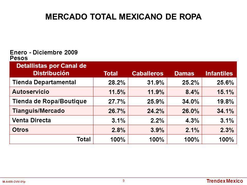 Trendex Mexico M-A409-OVV-01p 20 Categorías 2006200720082009 Ropa de Vestir15.7%16.1%16.2%13.4% Pantalones 41.3% 38.1%37.2% Tops 27.0%25.3%25.7%27.3% Ropa Deportiva2.7%3.8%4.0%4.3% Ropa Interior7.6%7.4%9.2%10.5% Medias0.4%0.5%0.9%0.7% Calcetería0.4%0.5% Chamarras/Impermeables/Abrigos4.6%3.9%4.3%5.2% Otros0.2%1.0%1.1%0.8% Total 100% Enero - Diciembre Pesos MERCADO TOTAL MEXICANO DE ROPA PARA DAMAS Mercado Total