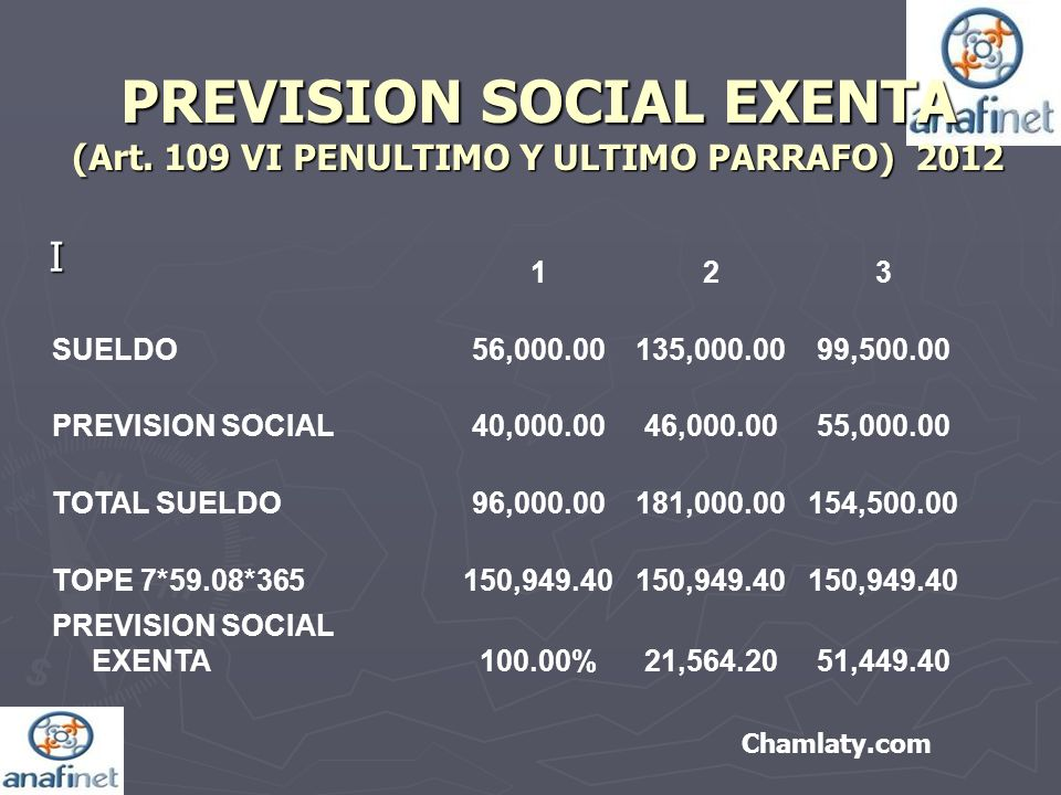 PREVISION SOCIAL EXENTA (Art. 109 VI PENULTIMO Y ULTIMO PARRAFO) 2012 I Chamlaty.com 123 SUELDO56,000.00135,000.0099,500.00 PREVISION SOCIAL40,000.004