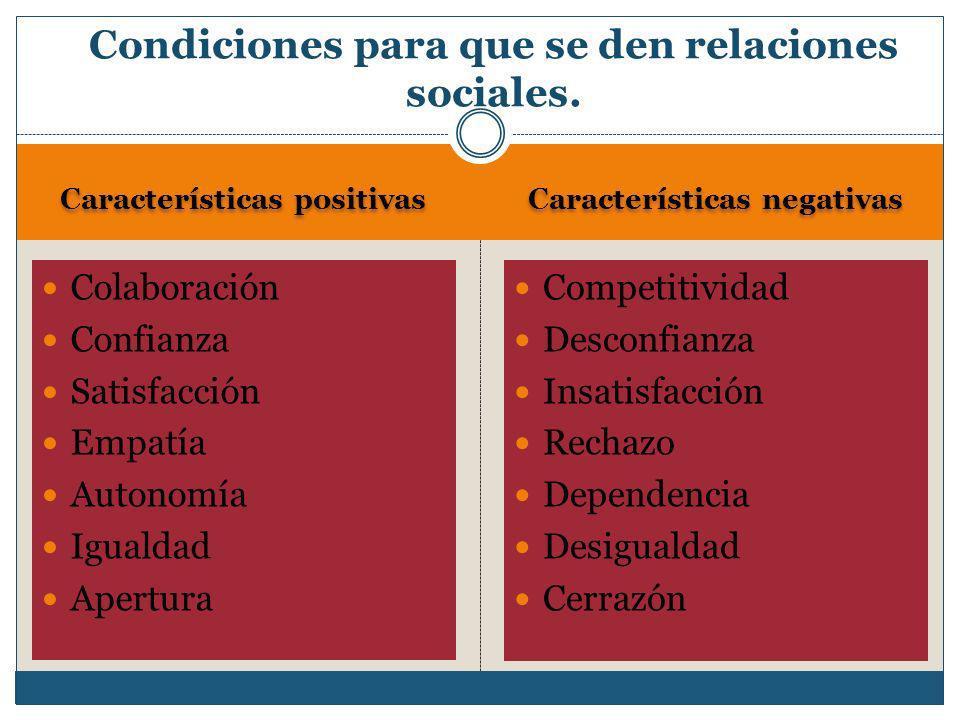 Características positivas Características negativas Colaboración Confianza Satisfacción Empatía Autonomía Igualdad Apertura Competitividad Desconfianz