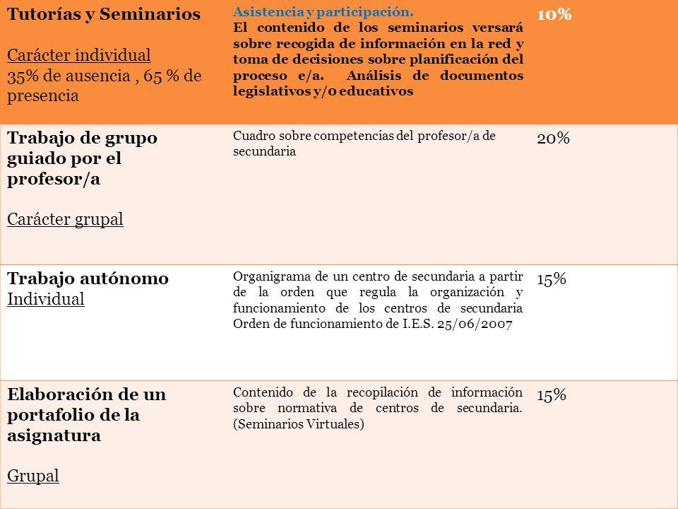 Tutorías y Seminarios Carácter individual 35% de ausencia, 65 % de presencia Asistencia y participación.