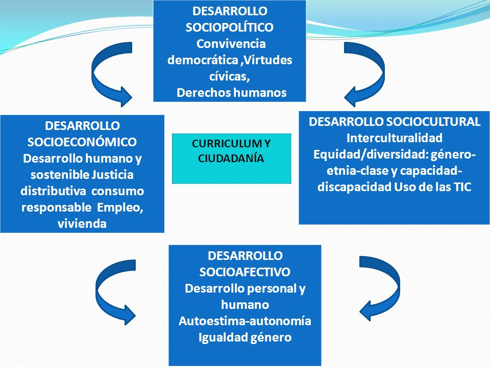 DESARROLLO SOCIOPOLÍTICO Convivencia democrática,Virtudes cívicas, Derechos humanos DESARROLLO SOCIOECONÓMICO Desarrollo humano y sostenible Justicia