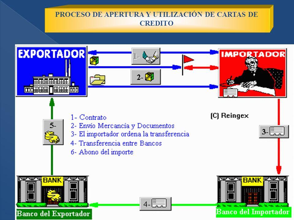 2/10/2014 23 PROCESO DE APERTURA Y UTILIZACIÓN DE CARTAS DE CREDITO