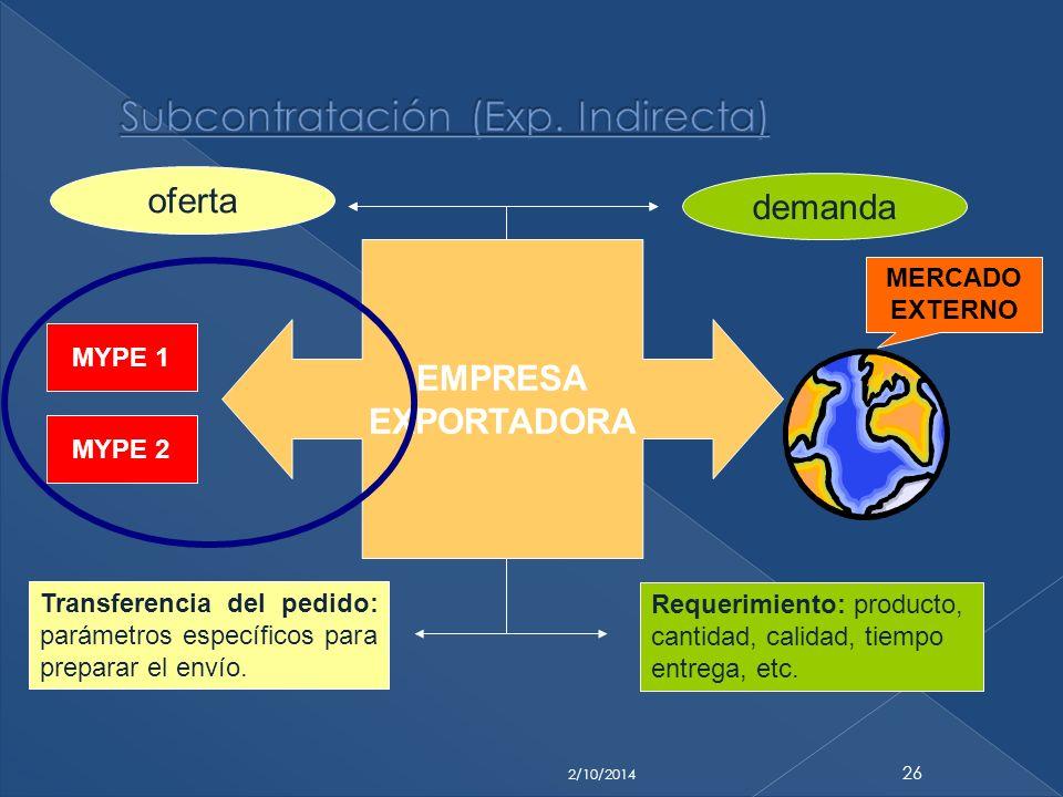 2/10/2014 26 MYPE 1 MYPE 2 EMPRESA EXPORTADORA Requerimiento: producto, cantidad, calidad, tiempo entrega, etc. Transferencia del pedido: parámetros e