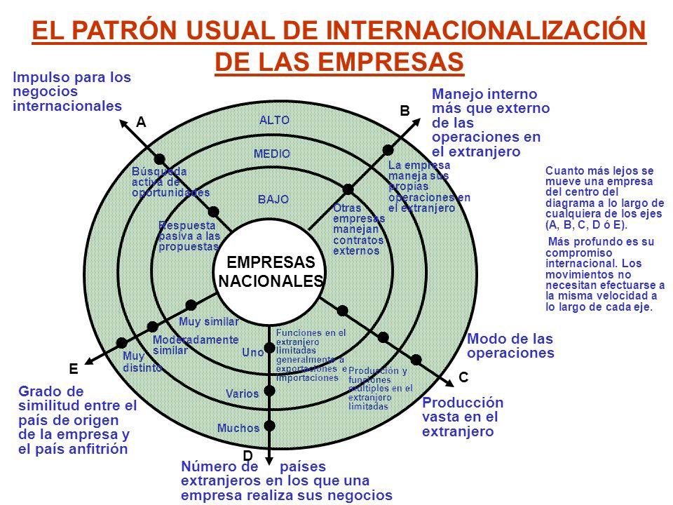 EL PATRÓN USUAL DE INTERNACIONALIZACIÓN DE LAS EMPRESAS EMPRESAS NACIONALES Grado de similitud entre el país de origen de la empresa y el país anfitri