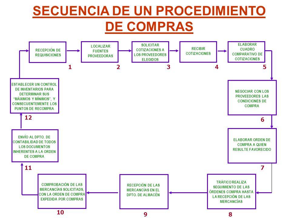 SECUENCIA DE UN PROCEDIMIENTO DE COMPRAS COMPROBACIÓN DE LAS MERCANCÍAS SOLICITADS, CON LA ORDEN DE COMPRA EXPEDIDA POR COMPRAS RECEPCIÓN DE LAS MERCA