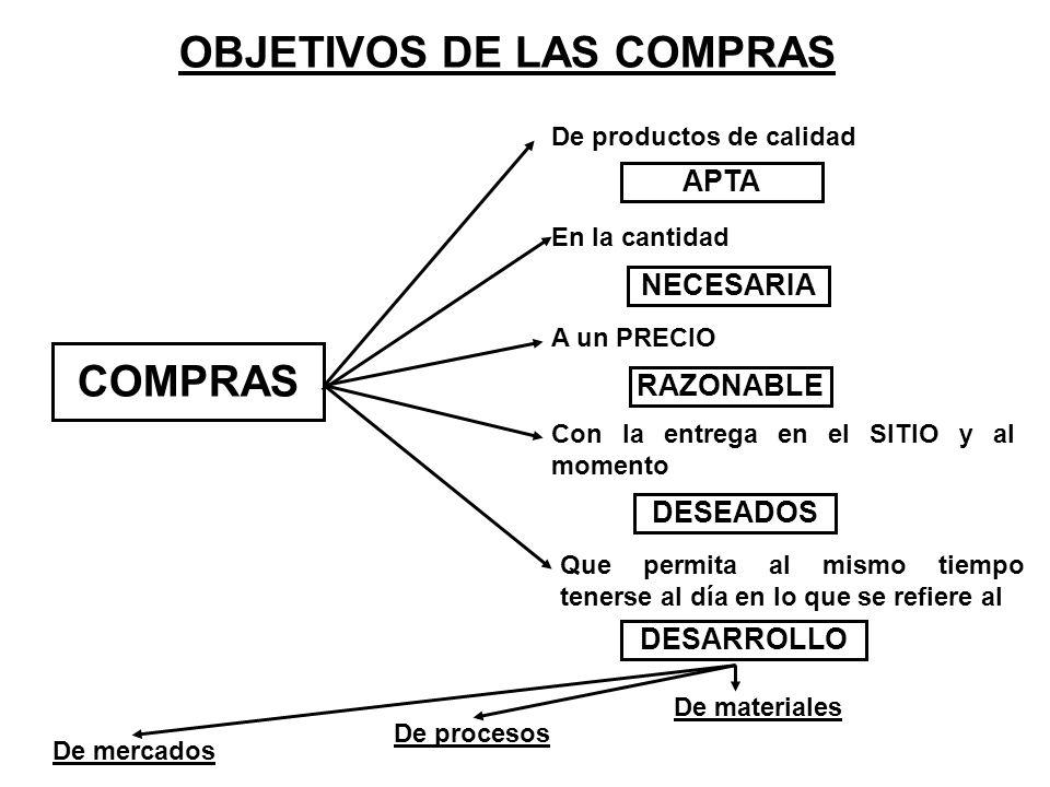 OBJETIVOS DE LAS COMPRAS COMPRAS De productos de calidad En la cantidad A un PRECIO Con la entrega en el SITIO y al momento Que permita al mismo tiemp