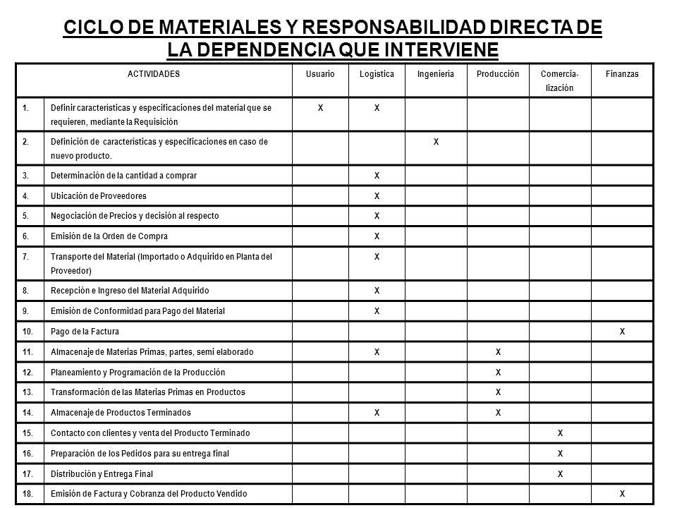 CICLO DE MATERIALES Y RESPONSABILIDAD DIRECTA DE LA DEPENDENCIA QUE INTERVIENE ACTIVIDADESUsuarioLogísticaIngenieríaProducción Comercia- lización Fina