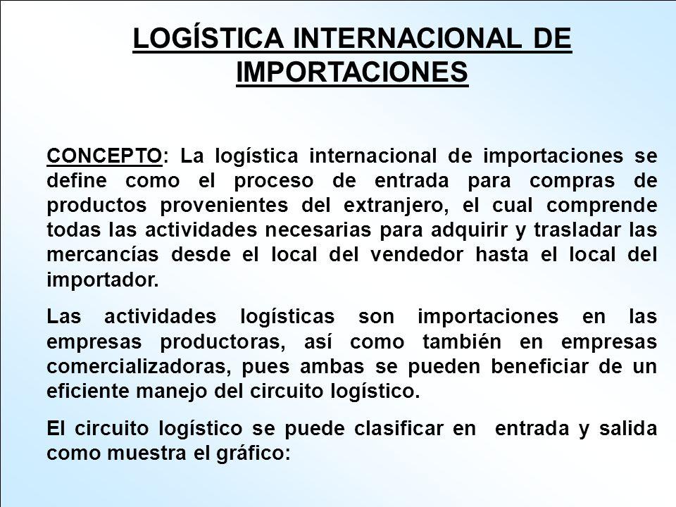 El circuito logístico de entrada comprende las actividades requeridas para efectuar compras y trasladarlas hasta la fabrica o almacén, en tanto que el circuito de logística de salida comprende las actividades requeridas para vender y entregar los productos al cliente.