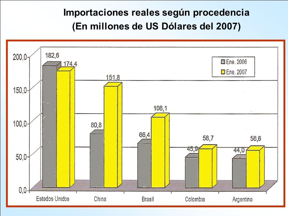 Importaciones reales según procedencia (En millones de US Dólares del 2007)