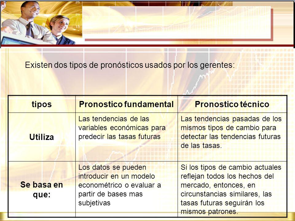 Existen dos tipos de pronósticos usados por los gerentes: tiposPronostico fundamentalPronostico técnico Utiliza Las tendencias de las variables económ