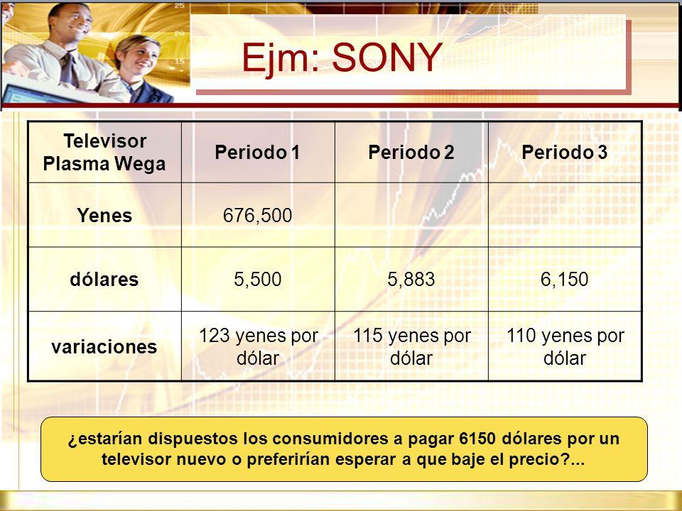 Ejm: SONY Televisor Plasma Wega Periodo 1Periodo 2Periodo 3 Yenes676,500 dólares5,5005,8836,150 variaciones 123 yenes por dólar 115 yenes por dólar 11