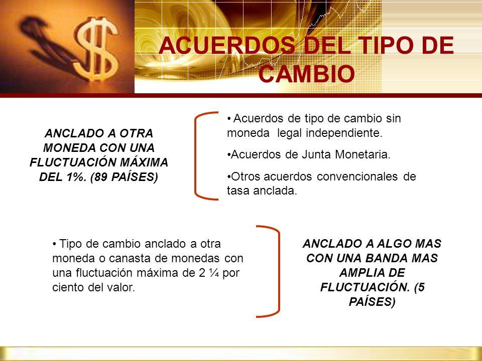 ACUERDOS DEL TIPO DE CAMBIO ANCLADO A OTRA MONEDA CON UNA FLUCTUACIÓN MÁXIMA DEL 1%. (89 PAÍSES) Acuerdos de tipo de cambio sin moneda legal independi