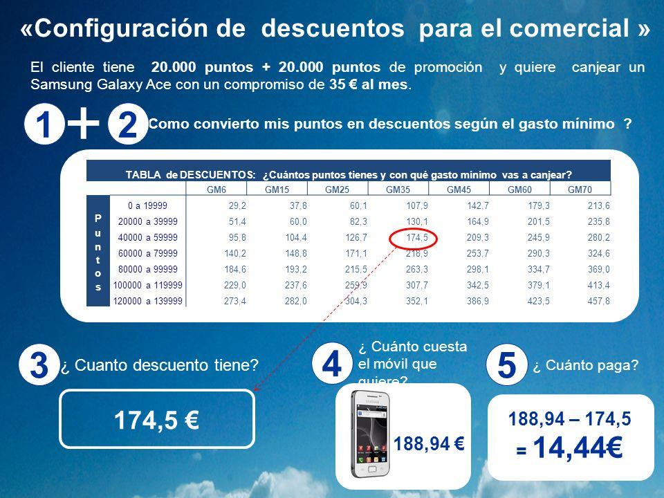 ¿ Cuánto cuesta el móvil que quiere? 188,94 4 El cliente tiene 20.000 puntos + 20.000 puntos de promoción y quiere canjear un Samsung Galaxy Ace con u