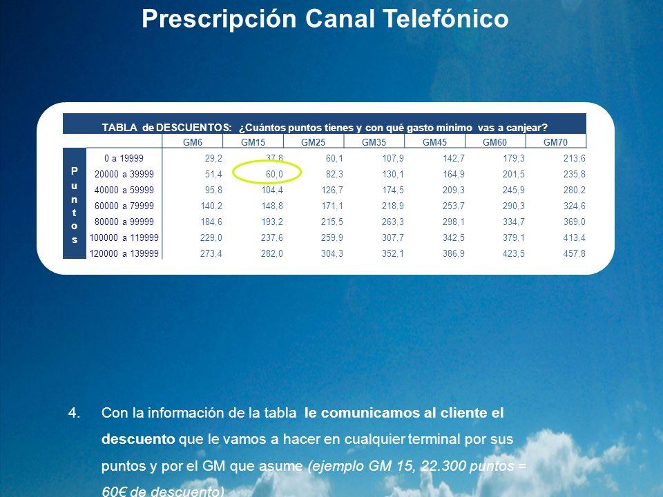 Prescripción Canal Telefónico 4.Con la información de la tabla le comunicamos al cliente el descuento que le vamos a hacer en cualquier terminal por s