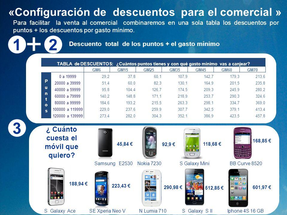 «Configuración de descuentos para el comercial » Descuento total de los puntos + el gasto mínimo 512,85 S Galaxy Ace BB Curve 8520 SE Xperia Neo V Nok