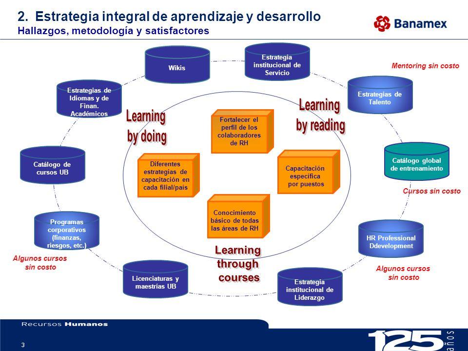 3 2.Estrategia integral de aprendizaje y desarrollo Hallazgos, metodología y satisfactores Capacitación específica por puestos Fortalecer el perfil de