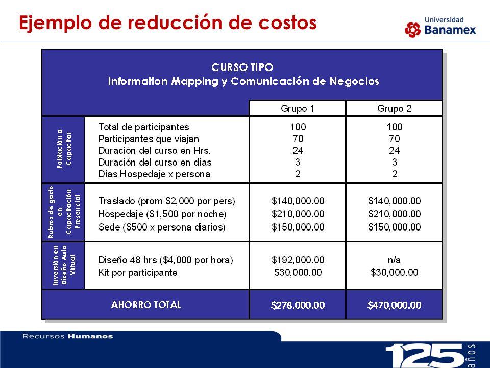 Ejemplo de reducción de costos