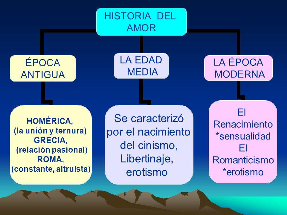 HISTORIA DEL AMOR ÉPOCA ANTIGUA HOMÉRICA, (la unión y ternura) GRECIA, (relación pasional) ROMA, (constante, altruista) LA EDAD MEDIA Se caracterizó p