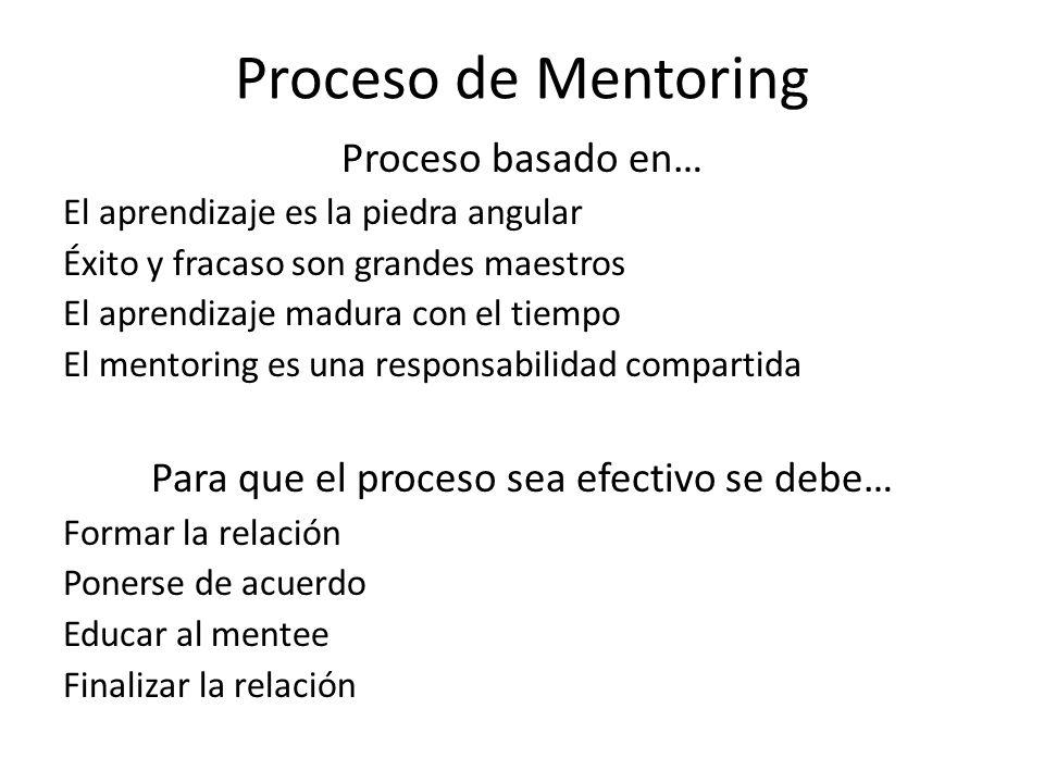 Proceso de Mentoring Proceso basado en… El aprendizaje es la piedra angular Éxito y fracaso son grandes maestros El aprendizaje madura con el tiempo E