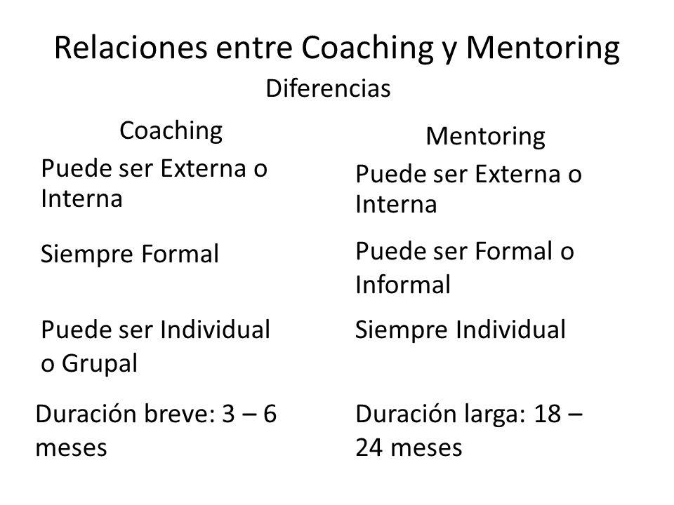 Relaciones entre Coaching y Mentoring Coaching Puede ser Externa o Interna Diferencias Mentoring Puede ser Externa o Interna Siempre Formal Puede ser