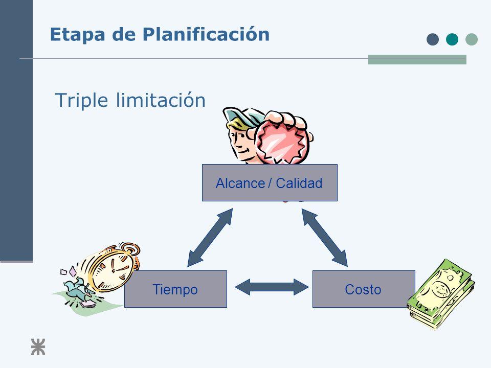 Etapa de Planificación Triple limitación Alcance / CalidadTiempoCosto