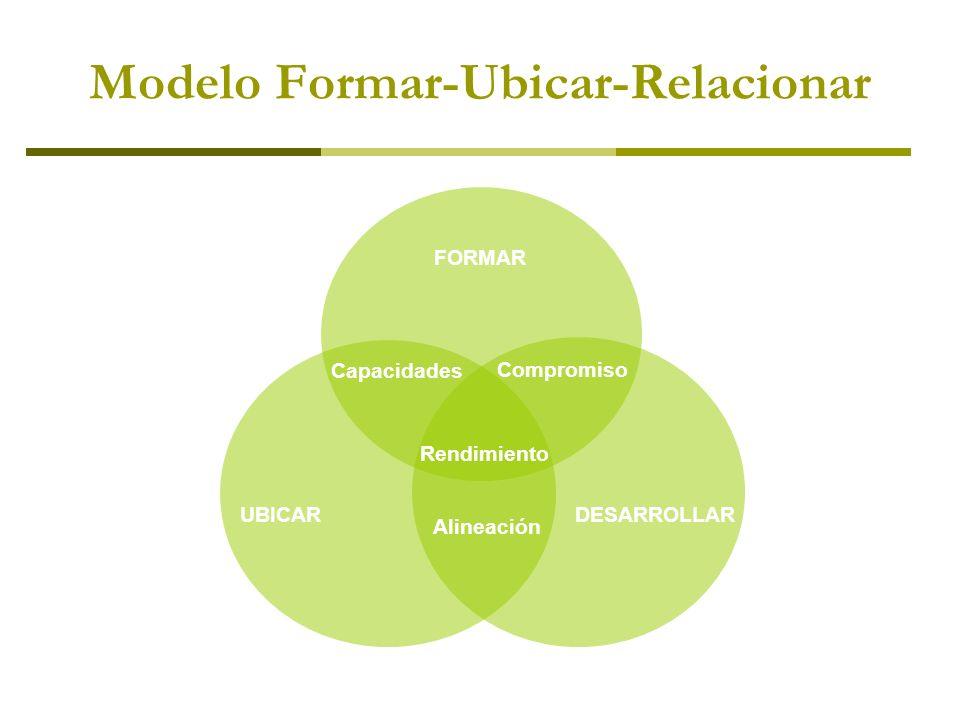 Modelo Formar-Ubicar-Relacionar Capacidades Compromiso Rendimiento Alineación FORMAR UBICAR DESARROLLAR