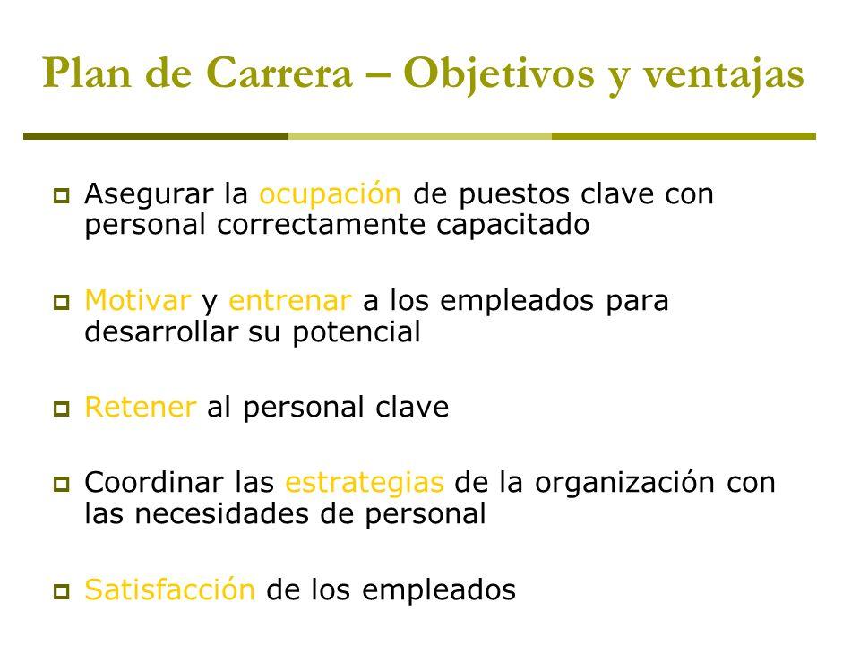 Plan de Carrera – Objetivos y ventajas Asegurar la ocupación de puestos clave con personal correctamente capacitado Motivar y entrenar a los empleados
