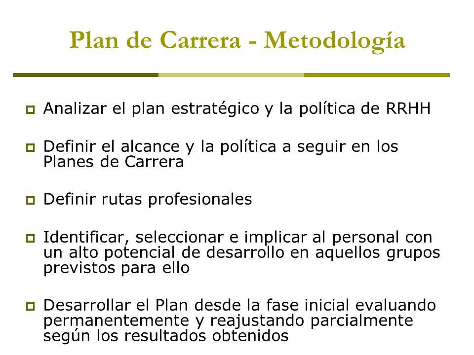 Plan de Carrera - Metodología Analizar el plan estratégico y la política de RRHH Definir el alcance y la política a seguir en los Planes de Carrera De