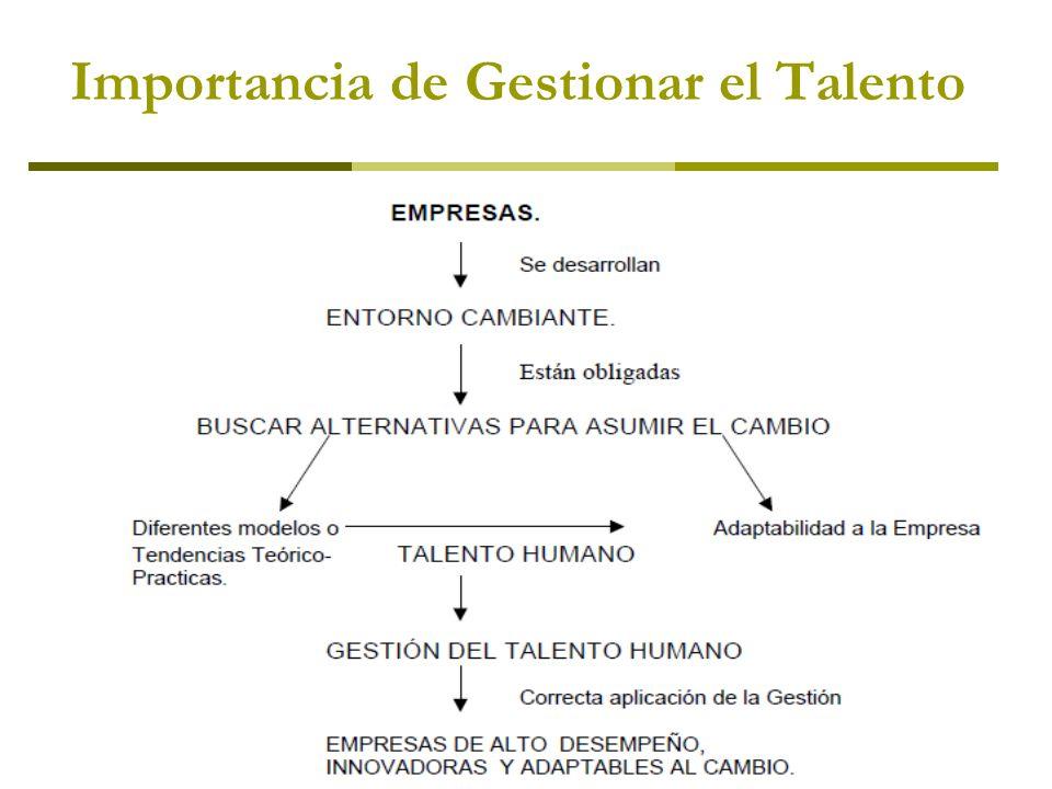 Importancia de Gestionar el Talento