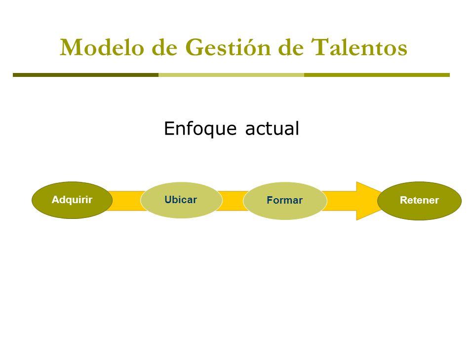 Modelo de Gestión de Talentos AdquirirUbicar FormarRetener Enfoque actual