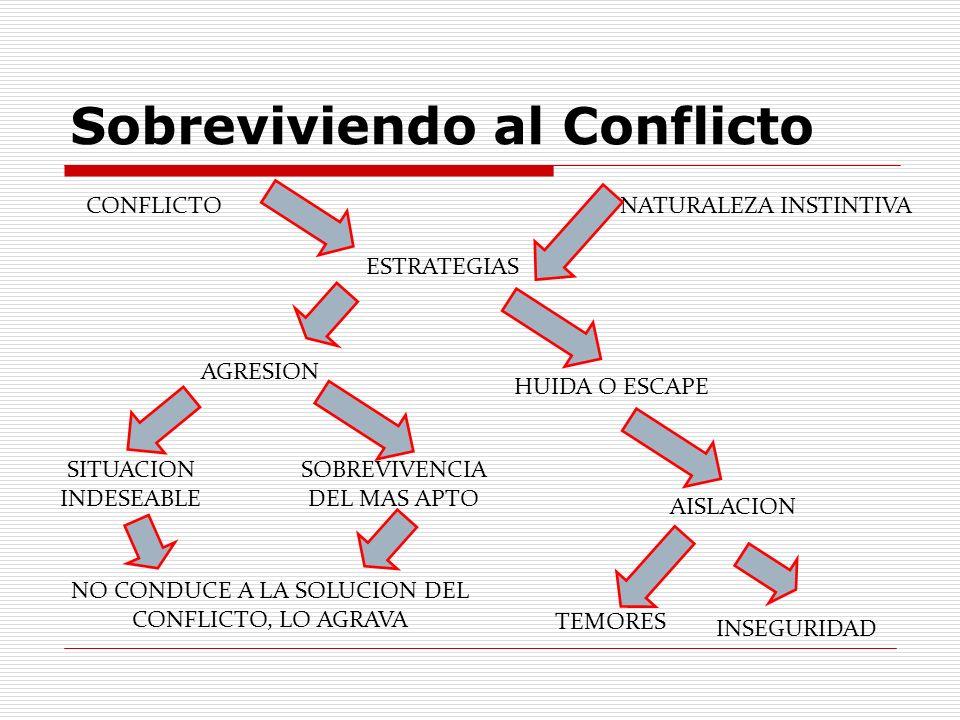 Sobreviviendo al Conflicto CONFLICTONATURALEZA INSTINTIVA ESTRATEGIAS SOBREVIVENCIA DEL MAS APTO SITUACION INDESEABLE NO CONDUCE A LA SOLUCION DEL CON