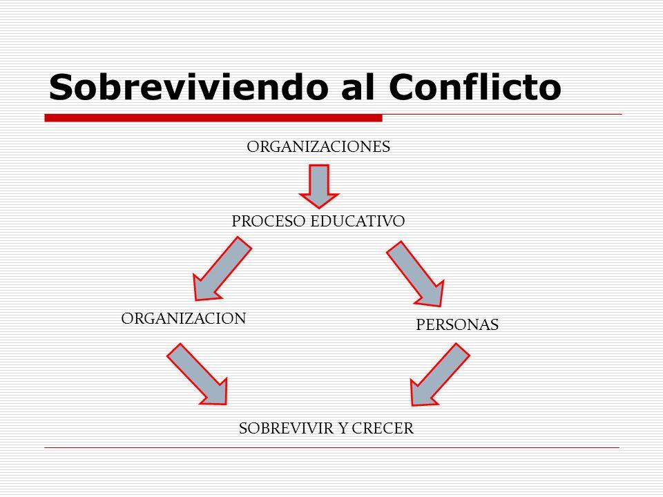 Sobreviviendo al Conflicto ORGANIZACIONES PROCESO EDUCATIVO ORGANIZACION PERSONAS SOBREVIVIR Y CRECER