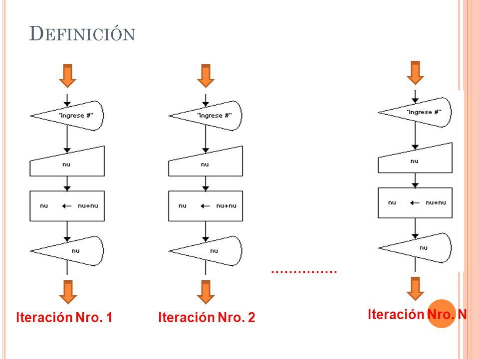 D EFINICIÓN En este segmento de algoritmo, podemos observar que la instrucción de salida y la instrucción de entrada su ejecución se REPITE cada una 4 veces.