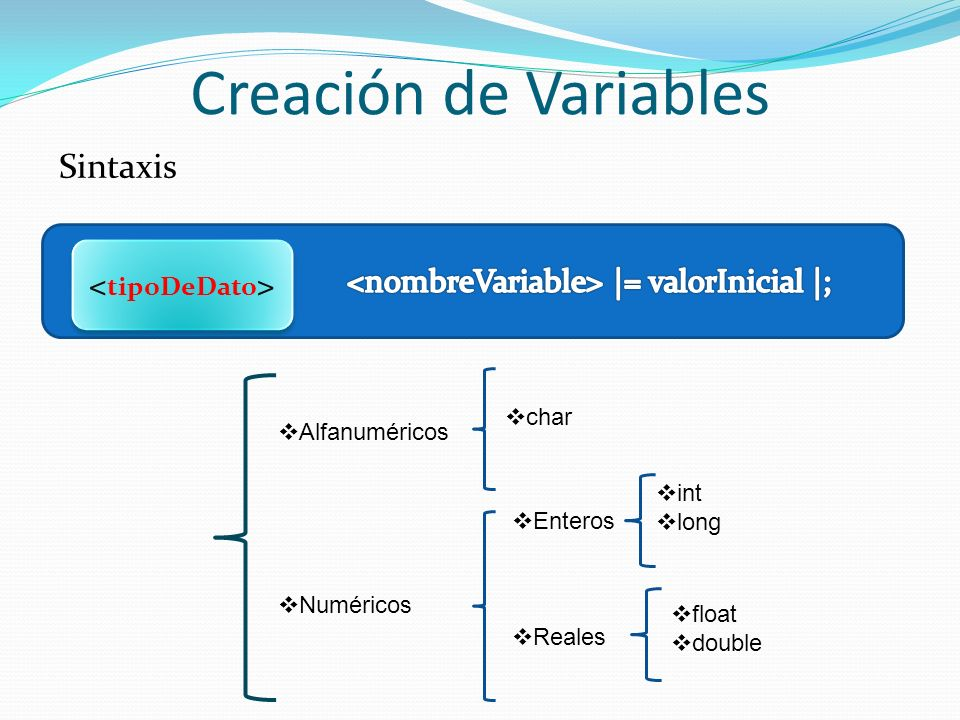 Creación de Variables Sintaxis Alfanuméricos Numéricos char Enteros Reales int long float double