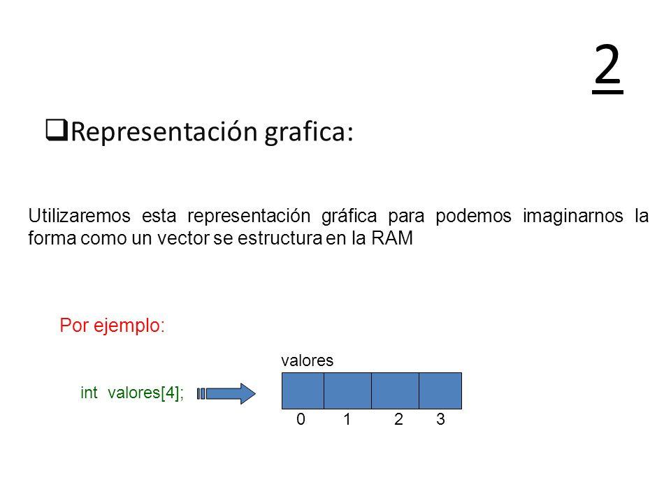Representación grafica: 2 Utilizaremos esta representación gráfica para podemos imaginarnos la forma como un vector se estructura en la RAM Por ejempl